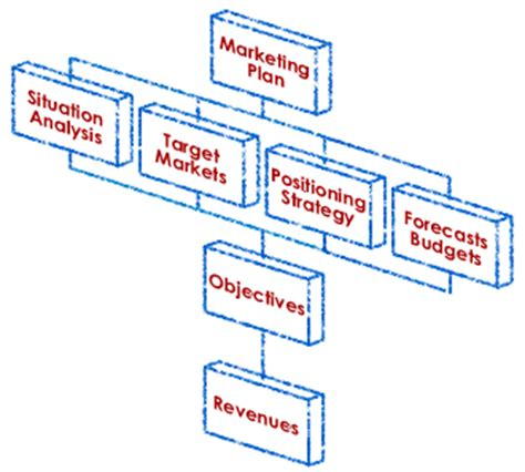 Example of a business plan assignment